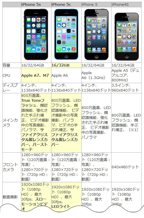iphone5scomparison